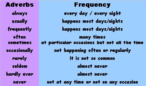 Teaching Adverbs Of Frequency English